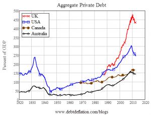 UK aggregrate private debt