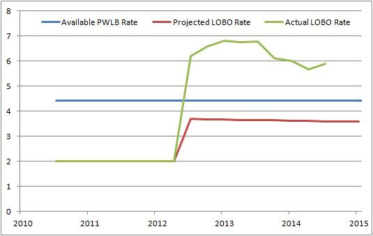 Brent Council: Lobo, RBS pledged and PWLB borrowing rates. Source: Gary Kendall CDO2